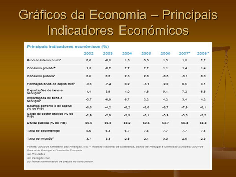 Gráficos da Economia – Principais Indicadores Económicos