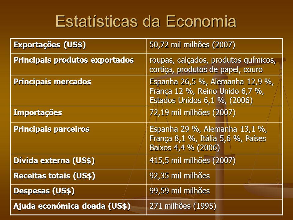 Estatísticas da Economia Exportações (US$) 50,72 mil milhões (2007) Principais produtos exportados roupas, calçados, produtos químicos, cortiça, produ