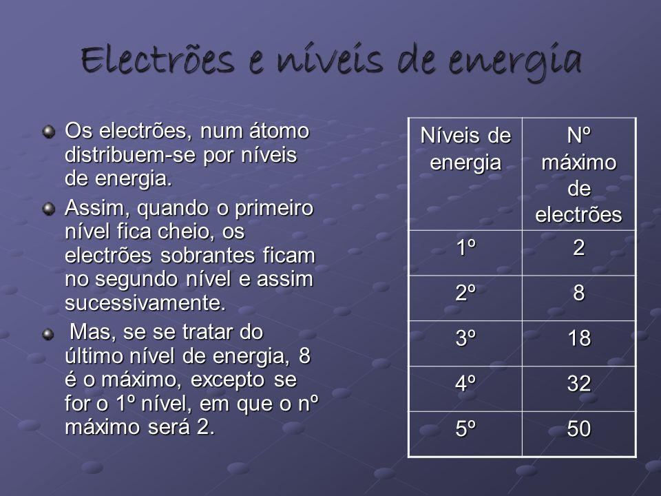 Distribuição Electrónica Átomo de Flúor 7 (2º nível) 2 (1º nível) Os electrões que ocupam o ultimo nível, são chamados electrões de valência Este átomo possui 7 electrões de valência Grupo: 17 Período: 2