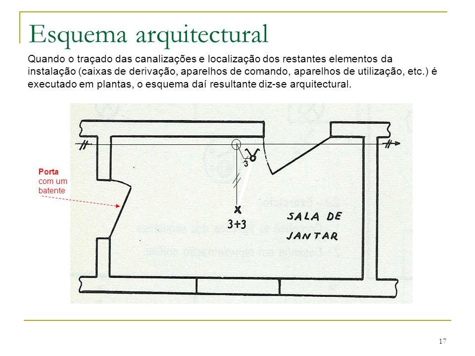 17 Esquema arquitectural Quando o traçado das canalizações e localização dos restantes elementos da instalação (caixas de derivação, aparelhos de coma