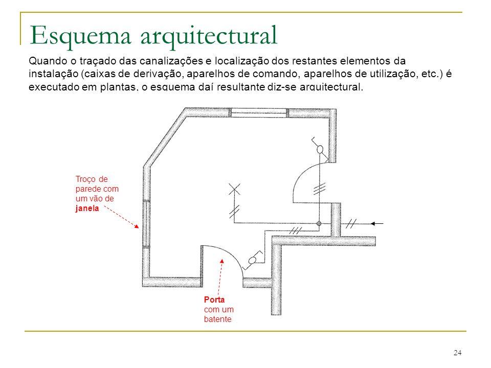 24 Esquema arquitectural Quando o traçado das canalizações e localização dos restantes elementos da instalação (caixas de derivação, aparelhos de coma