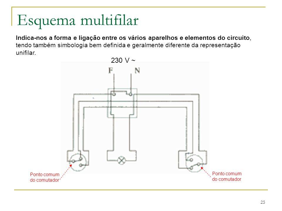 25 Esquema multifilar Indica-nos a forma e ligação entre os vários aparelhos e elementos do circuito, tendo também simbologia bem definida e geralment