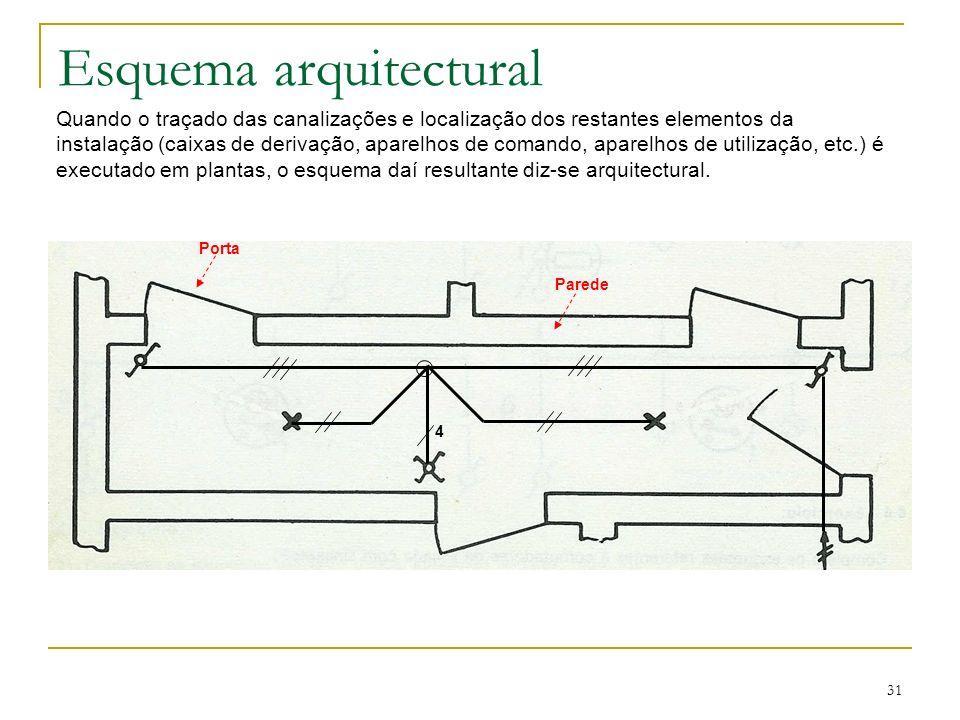 31 Esquema arquitectural Quando o traçado das canalizações e localização dos restantes elementos da instalação (caixas de derivação, aparelhos de coma
