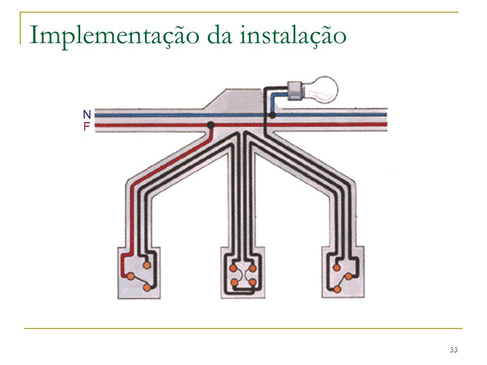 33 Implementação da instalação N F