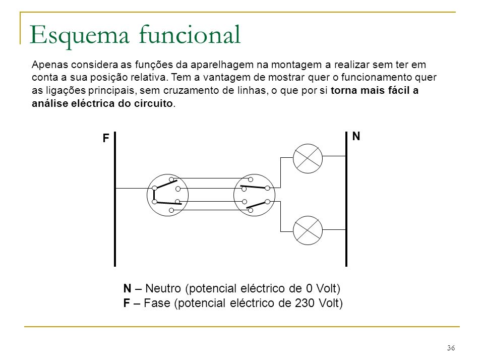 36 Esquema funcional Apenas considera as funções da aparelhagem na montagem a realizar sem ter em conta a sua posição relativa. Tem a vantagem de most