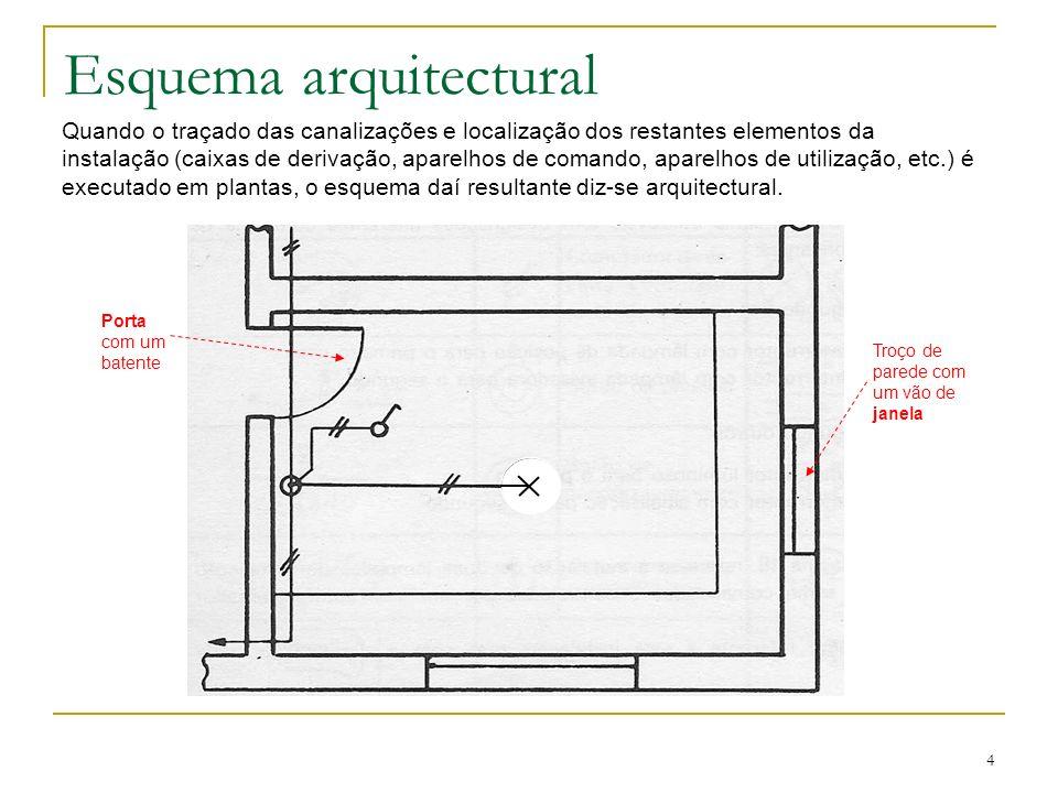 45 Esquema multifilar Indica-nos a forma e ligação entre os vários aparelhos e elementos do circuito, tendo também simbologia bem definida e geralmente diferente da representação unifilar.