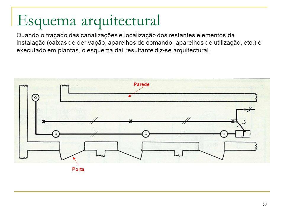 50 Esquema arquitectural Quando o traçado das canalizações e localização dos restantes elementos da instalação (caixas de derivação, aparelhos de coma