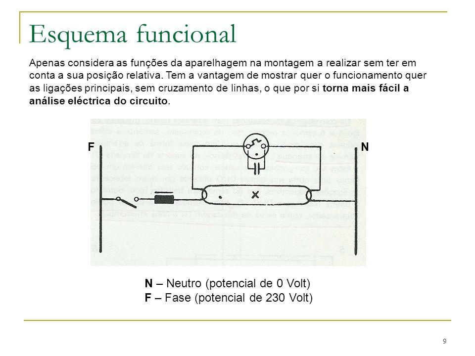 9 Esquema funcional FN N – Neutro (potencial de 0 Volt) F – Fase (potencial de 230 Volt) Apenas considera as funções da aparelhagem na montagem a real