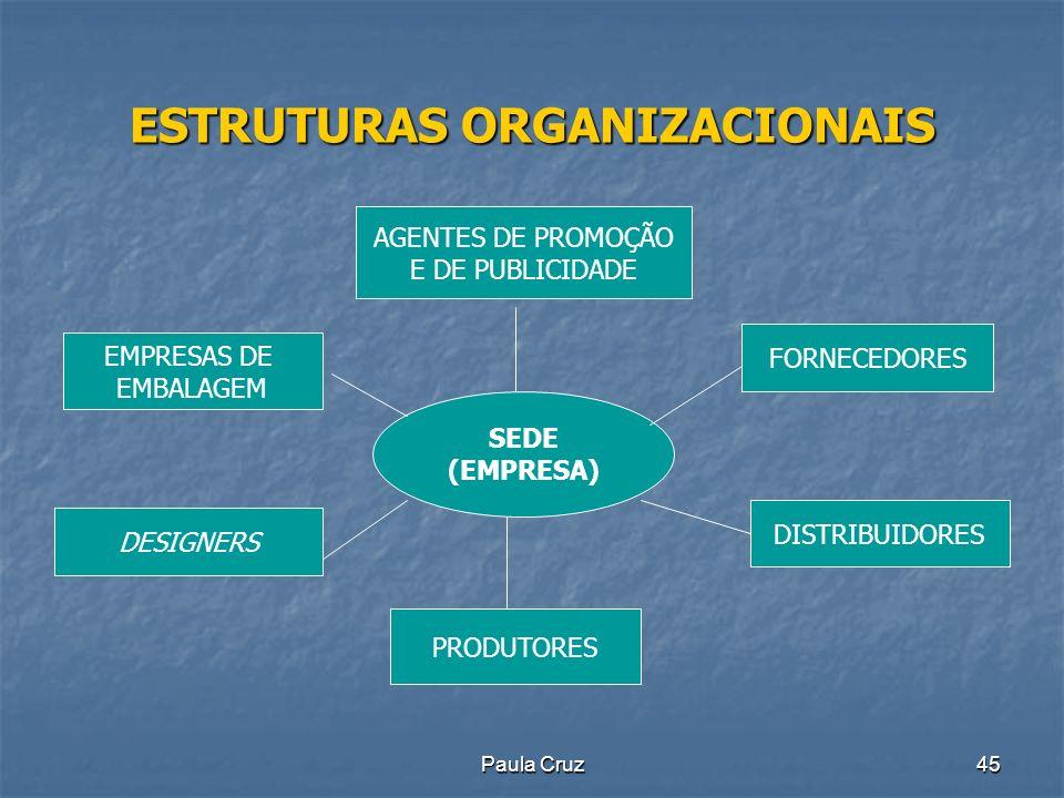 Paula Cruz45 ESTRUTURAS ORGANIZACIONAIS SEDE (EMPRESA) FORNECEDORES DISTRIBUIDORES PRODUTORES DESIGNERS EMPRESAS DE EMBALAGEM AGENTES DE PROMOÇÃO E DE PUBLICIDADE