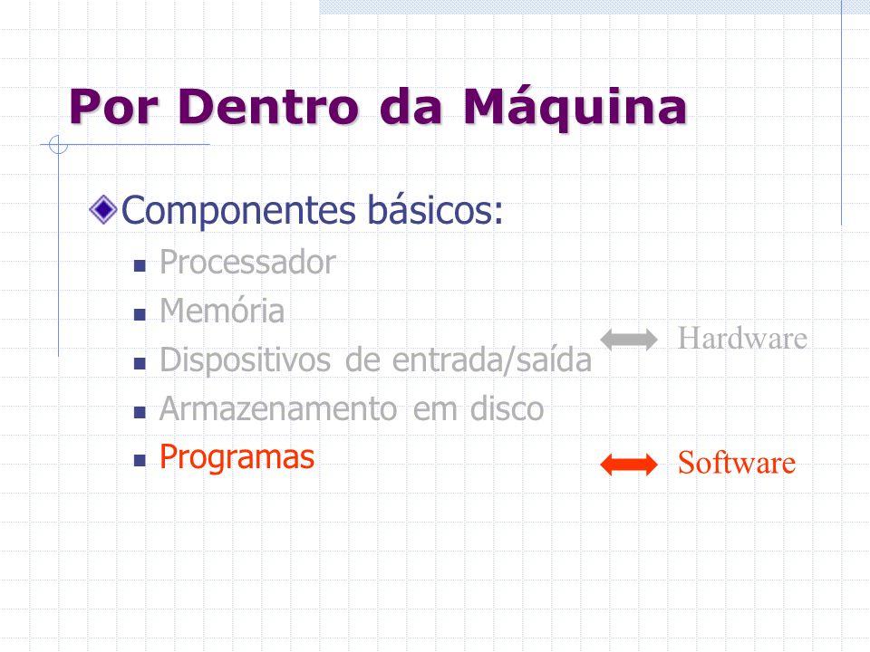 Componentes básicos: Processador Memória Dispositivos de entrada/saída Armazenamento em disco Programas Por Dentro da Máquina Hardware Software