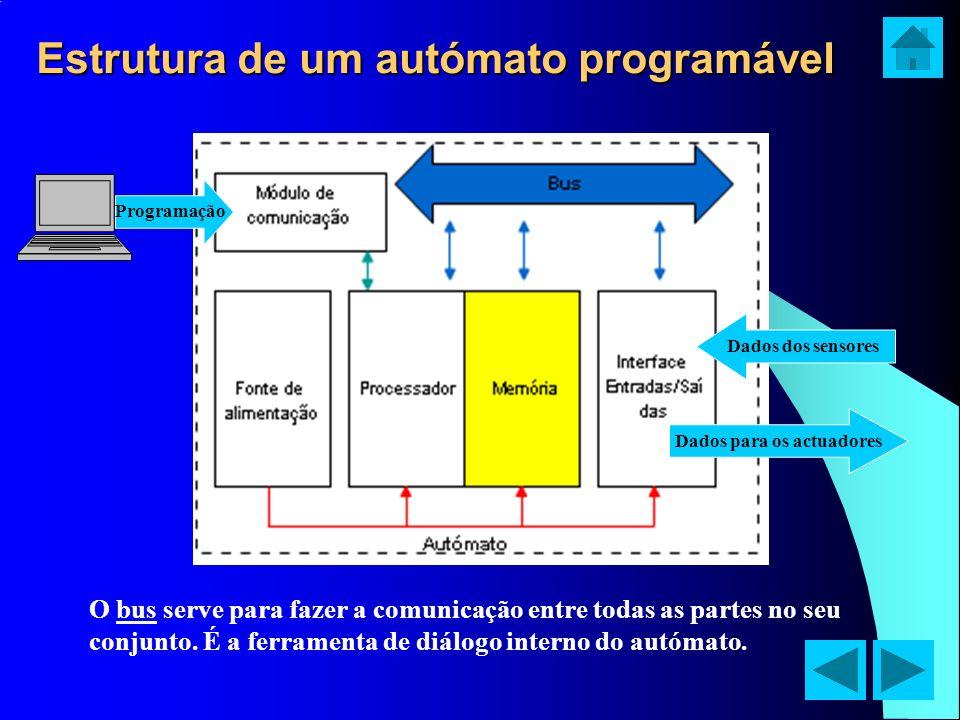 Estrutura de um autómato programável O bus serve para fazer a comunicação entre todas as partes no seu conjunto. É a ferramenta de diálogo interno do