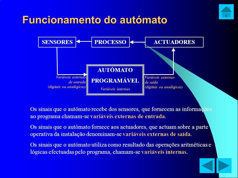 Funcionamento do autómato PROCESSOSENSORESACTUADORES AUTÓMATO PROGRAMÁVEL Variáveis internas Variáveis externas de entrada (digitais ou analógicas) Va