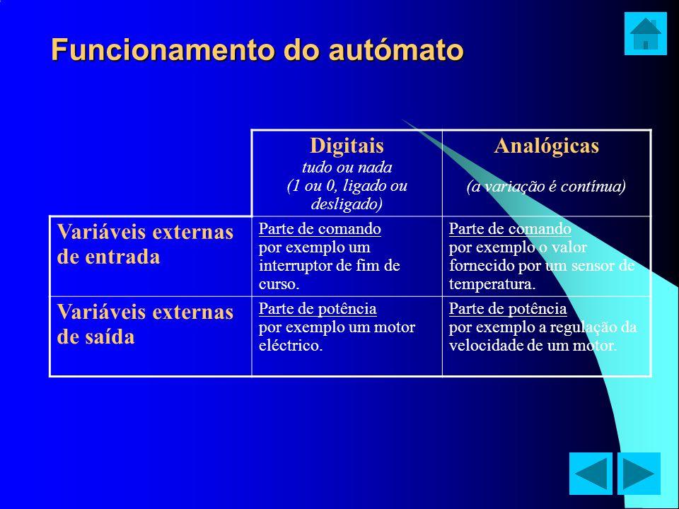 Funcionamento do autómato Digitais tudo ou nada (1 ou 0, ligado ou desligado) Analógicas (a variação é contínua) Variáveis externas de entrada Parte d