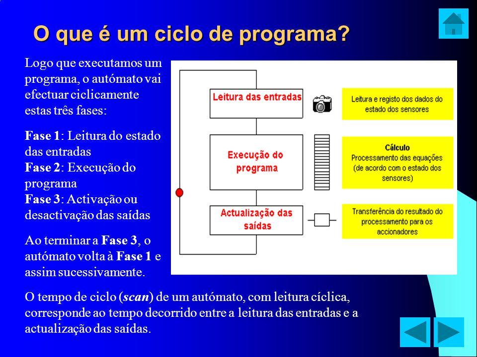 O que é um ciclo de programa? Logo que executamos um programa, o autómato vai efectuar ciclicamente estas três fases: Fase 1: Leitura do estado das en