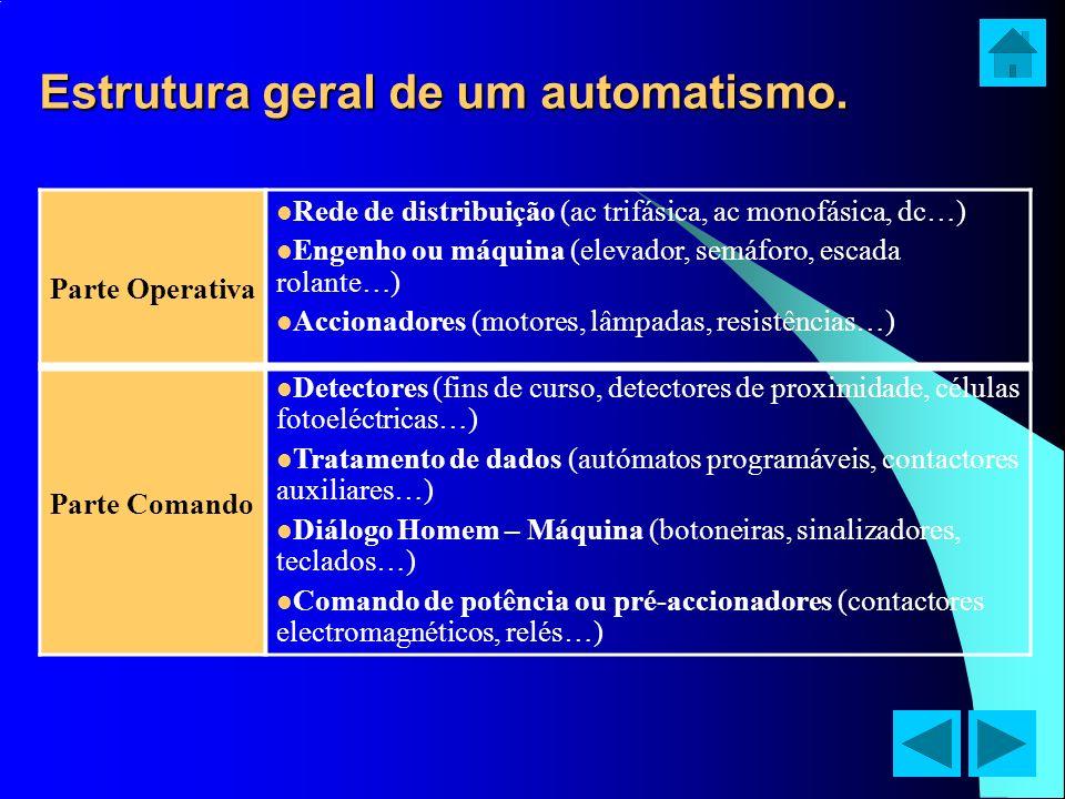 Estrutura geral de um automatismo. Parte Operativa Rede de distribuição (ac trifásica, ac monofásica, dc…) Engenho ou máquina (elevador, semáforo, esc