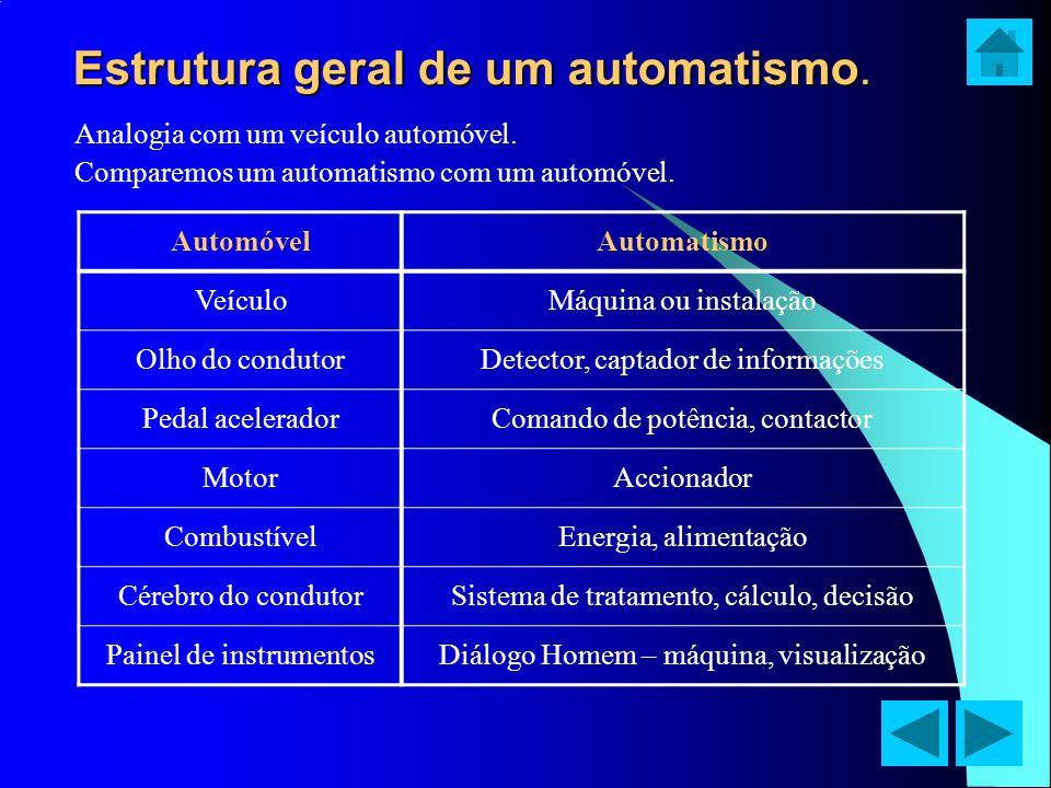 Estrutura geral de um automatismo. Analogia com um veículo automóvel. Comparemos um automatismo com um automóvel. AutomóvelAutomatismo VeículoMáquina