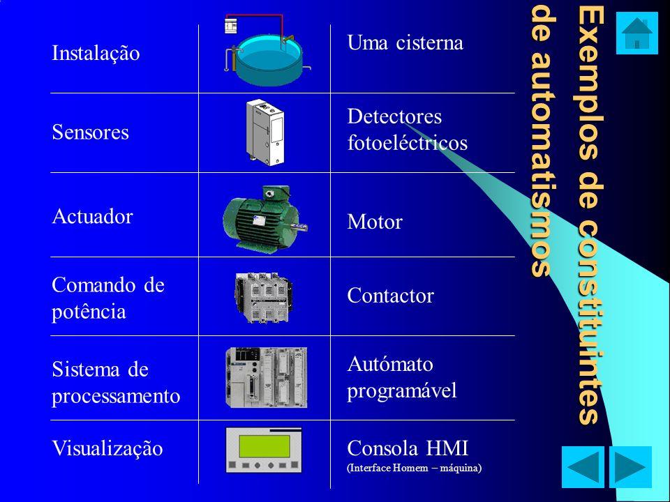 Exemplos de constituintes de automatismos Uma cisterna Instalação Sensores Detectores fotoeléctricos Actuador Motor Comando de potência Contactor Sist