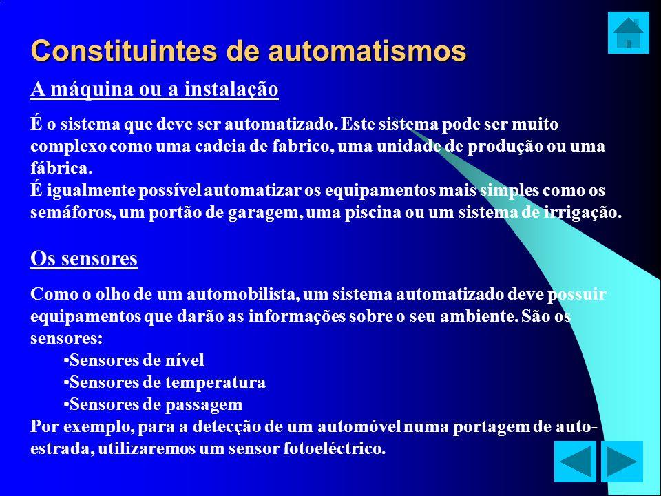 Constituintes de automatismos A máquina ou a instalação É o sistema que deve ser automatizado. Este sistema pode ser muito complexo como uma cadeia de