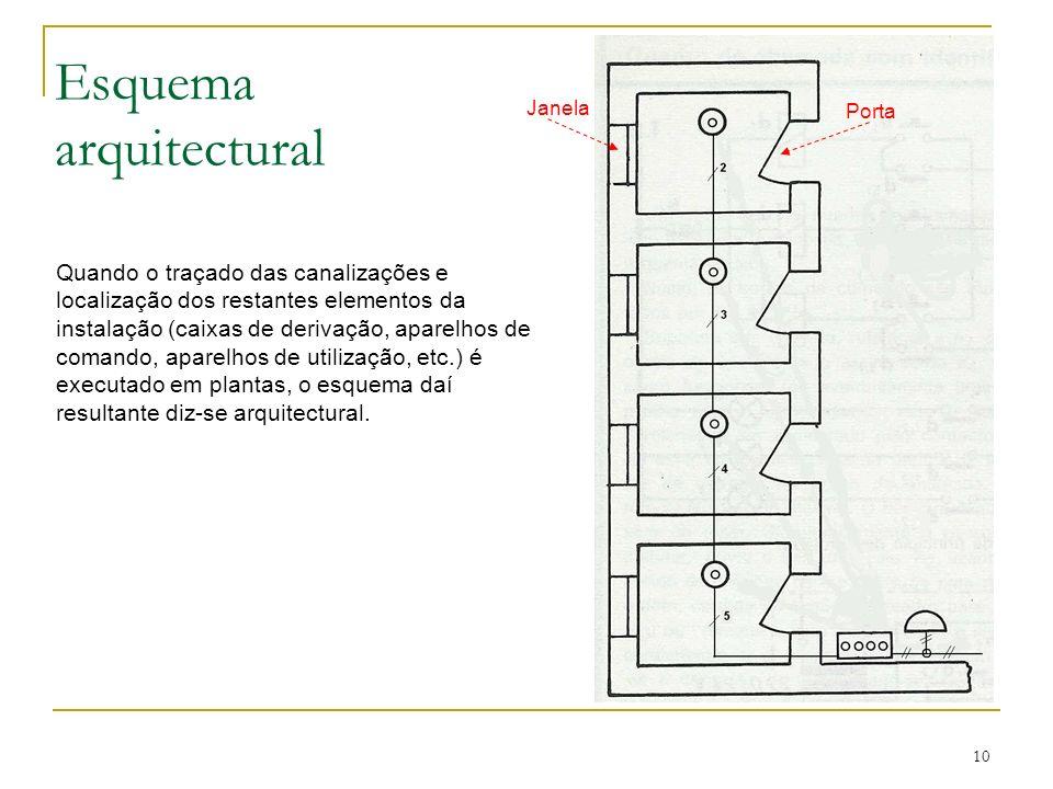 10 Esquema arquitectural Quando o traçado das canalizações e localização dos restantes elementos da instalação (caixas de derivação, aparelhos de coma