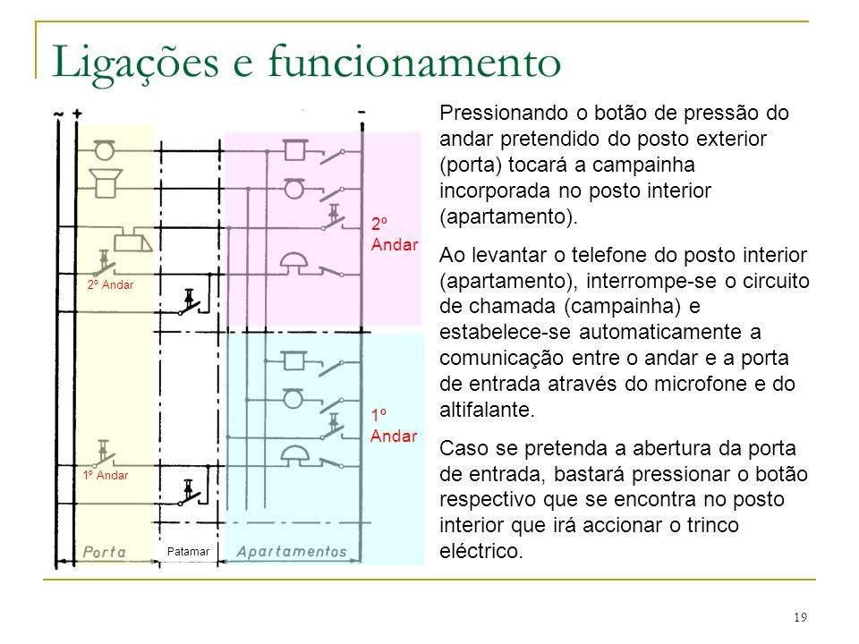 19 Ligações e funcionamento Pressionando o botão de pressão do andar pretendido do posto exterior (porta) tocará a campainha incorporada no posto inte