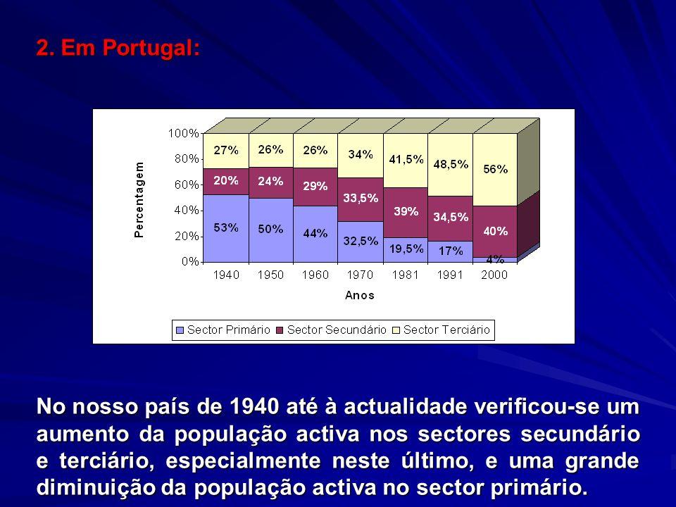 2. Em Portugal: No nosso país de 1940 até à actualidade verificou-se um aumento da população activa nos sectores secundário e terciário, especialmente