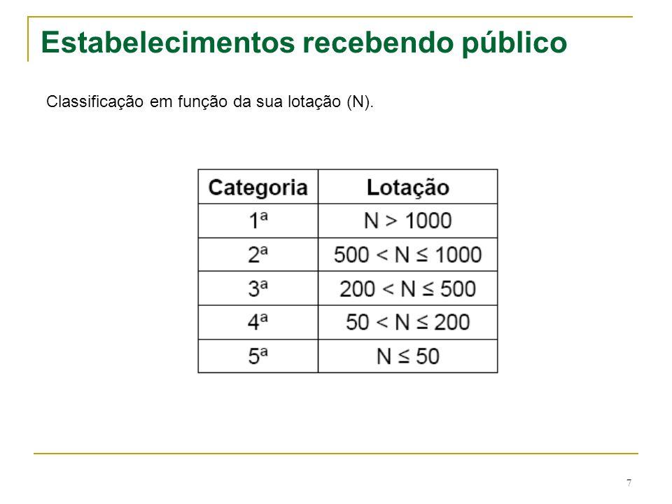 7 Estabelecimentos recebendo público Classificação em função da sua lotação (N).