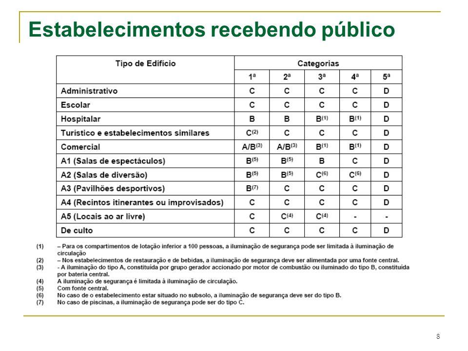 8 Estabelecimentos recebendo público