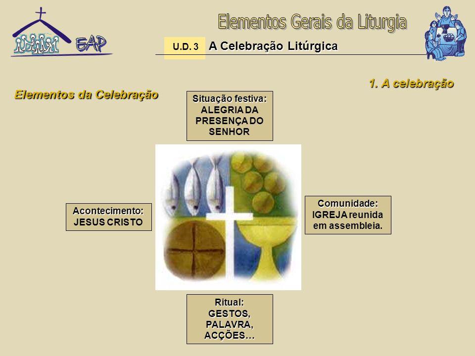 Elementos da Celebração Acontecimento: Acontecimento: JESUS CRISTO Comunidade: Comunidade: IGREJA reunida em assembleia.