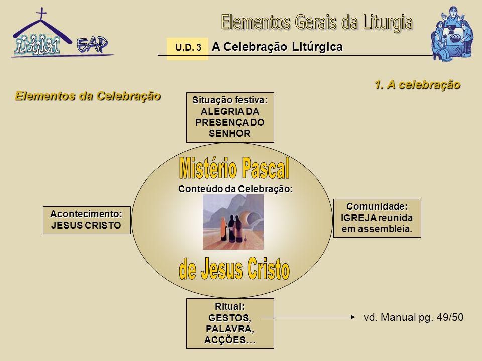 Elementos da Celebração Acontecimento: Acontecimento: JESUS CRISTO Comunidade: Comunidade: IGREJA reunida em assembleia. Situação festiva: Situação fe