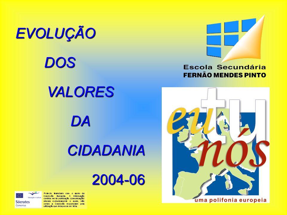 EVOLUÇÃODOSVALORESDACIDADANIA2004-06