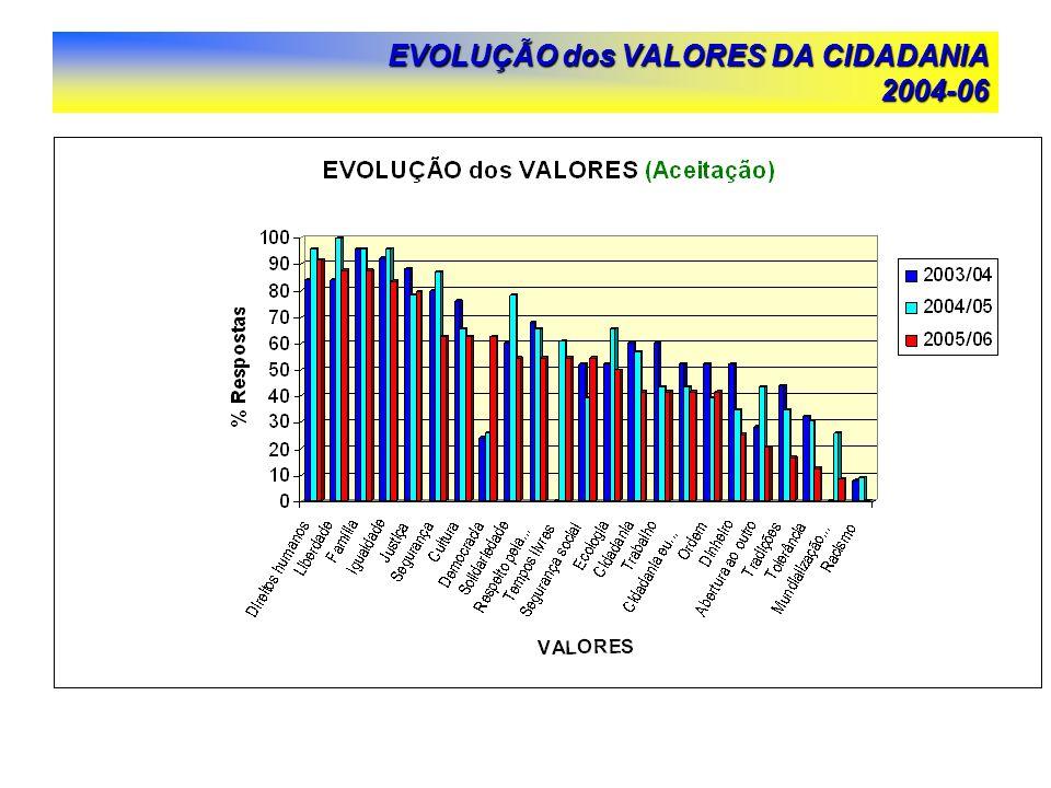 EVOLUÇÃO dos VALORES DA CIDADANIA 2004-06