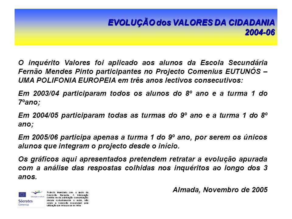 O inquérito Valores foi aplicado aos alunos da Escola Secundária Fernão Mendes Pinto participantes no Projecto Comenius EUTUNÓS – UMA POLIFONIA EUROPEIA em três anos lectivos consecutivos: Em 2003/04 participaram todos os alunos do 8º ano e a turma 1 do 7ºano; Em 2004/05 participaram todas as turmas do 9º ano e a turma 1 do 8º ano; Em 2005/06 participa apenas a turma 1 do 9º ano, por serem os únicos alunos que integram o projecto desde o início.