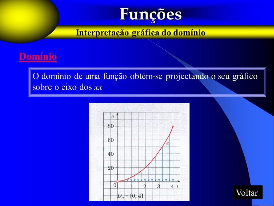 Funções Funções Interpretação gráfica do domínio Domínio O domínio de uma função obtém-se projectando o seu gráfico sobre o eixo dos xx Voltar