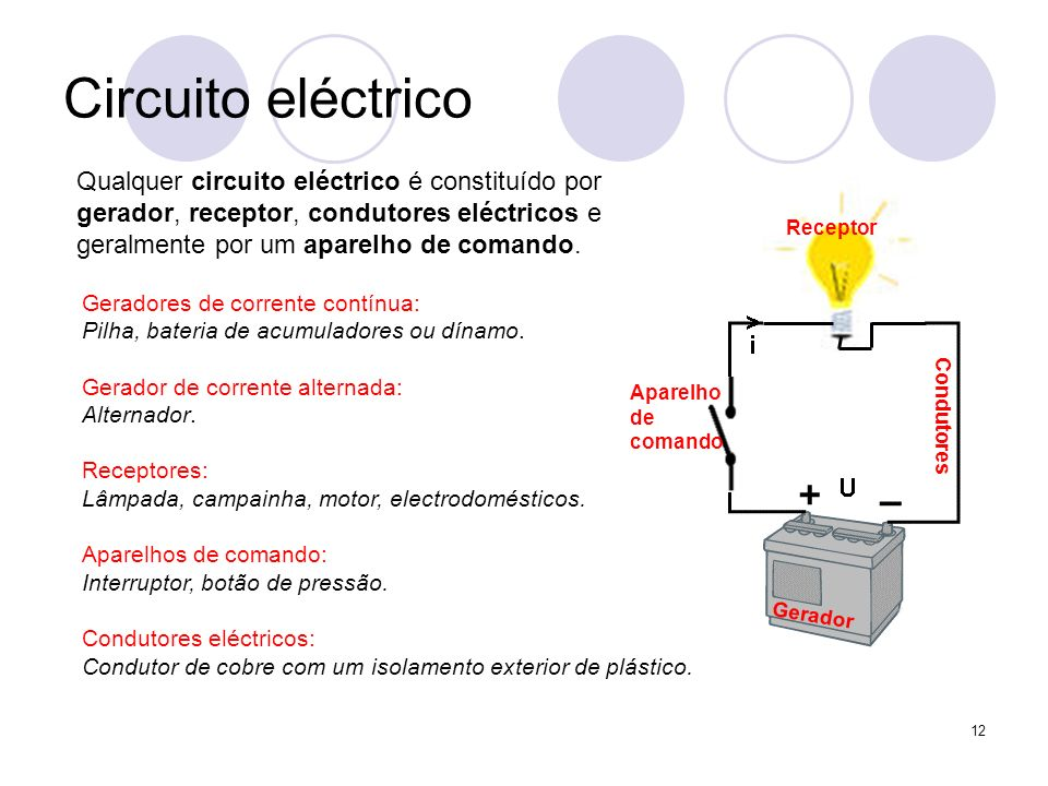 12 Circuito eléctrico Qualquer circuito eléctrico é constituído por gerador, receptor, condutores eléctricos e geralmente por um aparelho de comando.
