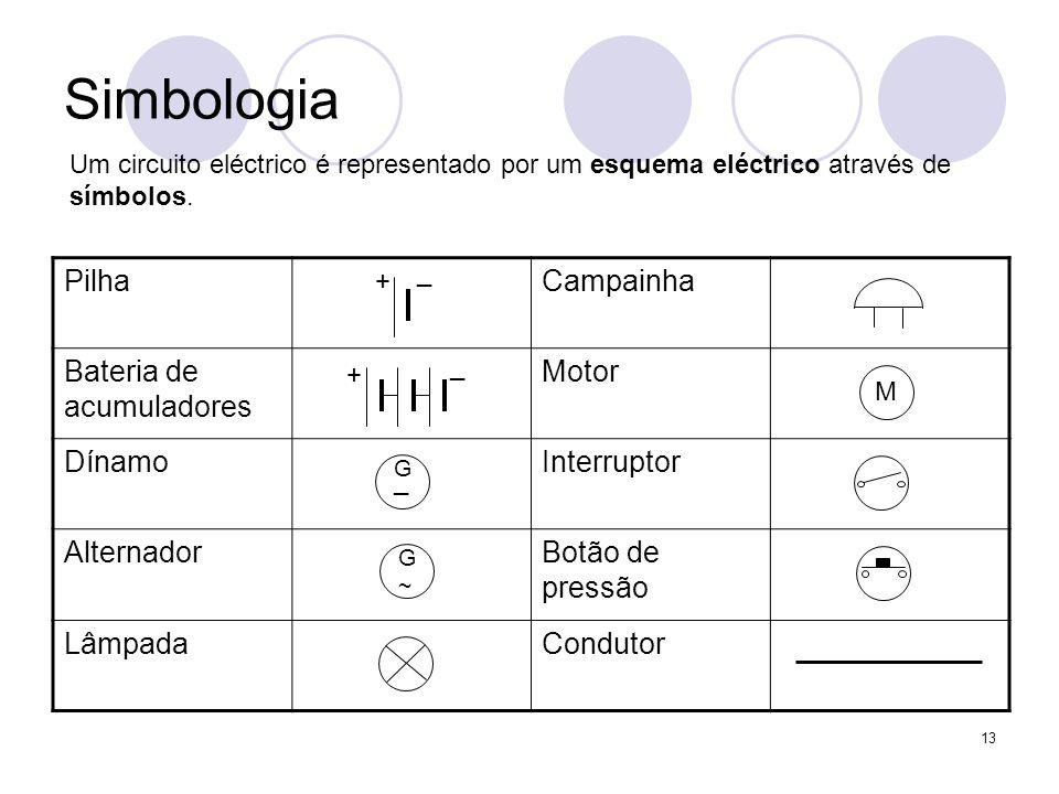 13 Simbologia Um circuito eléctrico é representado por um esquema eléctrico através de símbolos. PilhaCampainha Bateria de acumuladores Motor DínamoIn