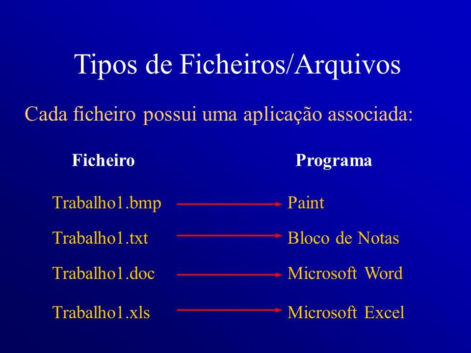 Cada ficheiro possui uma aplicação associada: Trabalho1.txt Trabalho1.doc Trabalho1.xls Trabalho1.bmp FicheiroPrograma Bloco de Notas Microsoft Word M