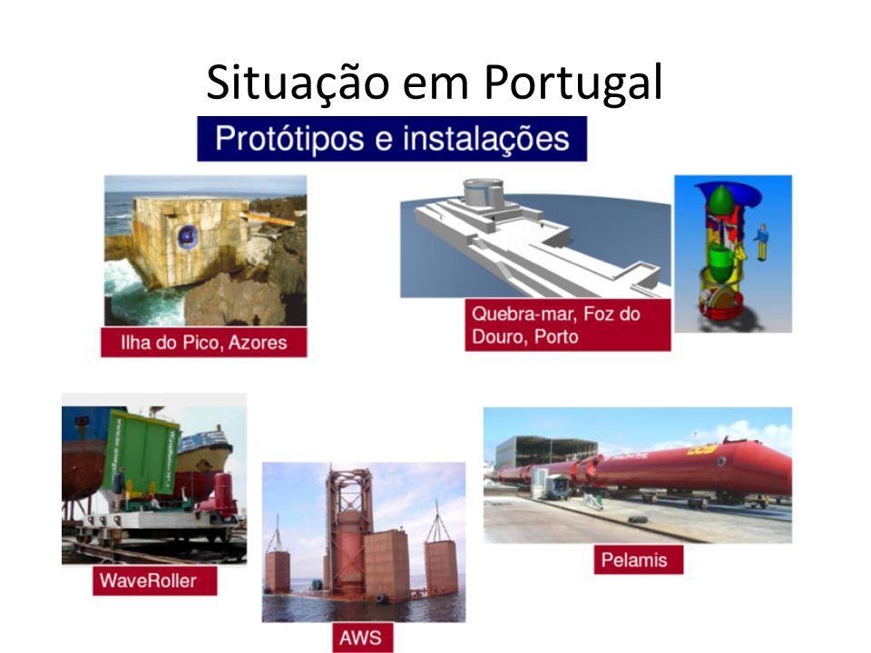Situação em Portugal