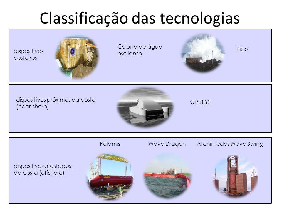 Classificação das tecnologias dispositivos costeiros dispositivos próximos da costa (near-shore) dispositivos afastados da costa (offshore) Coluna de
