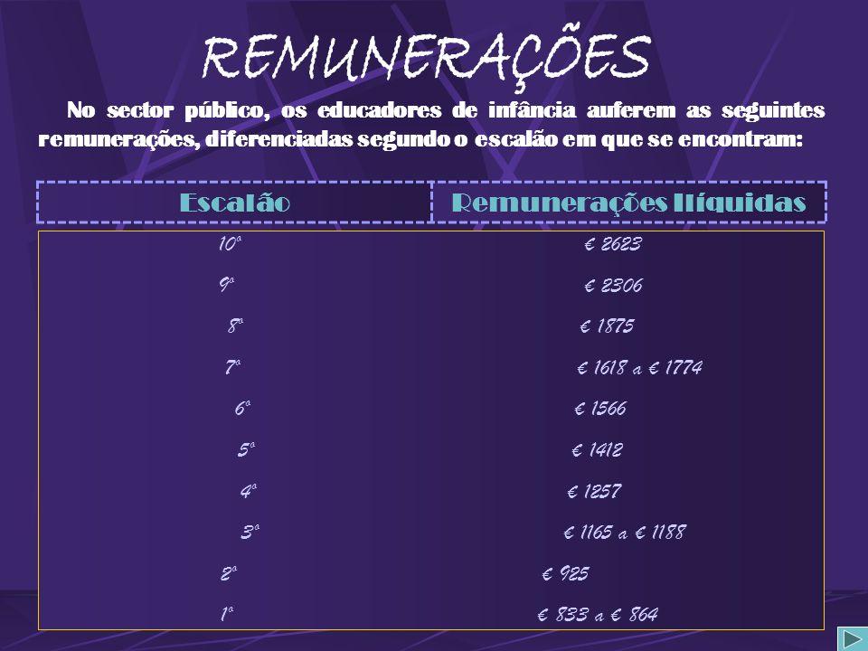 AVEIRO- - - - - 142,5 BEJA- - - - - 120,4 ÉVORA- - - - - 129,0 BRAGANÇA- - - - - 126,0 MINHO- - - - - 137,2 CASTELO BRANCO- - - - - 130,2 TRÁS-OS-MONT