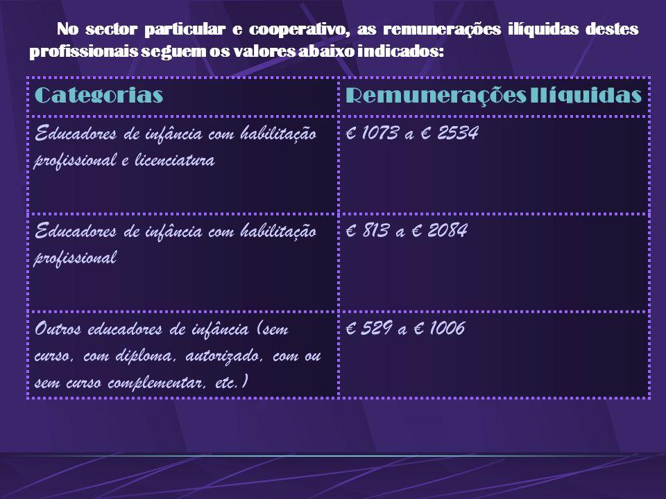 No sector público, os educadores de infância auferem as seguintes remunerações, diferenciadas segundo o escalão em que se encontram: EscalãoRemuneraçõ