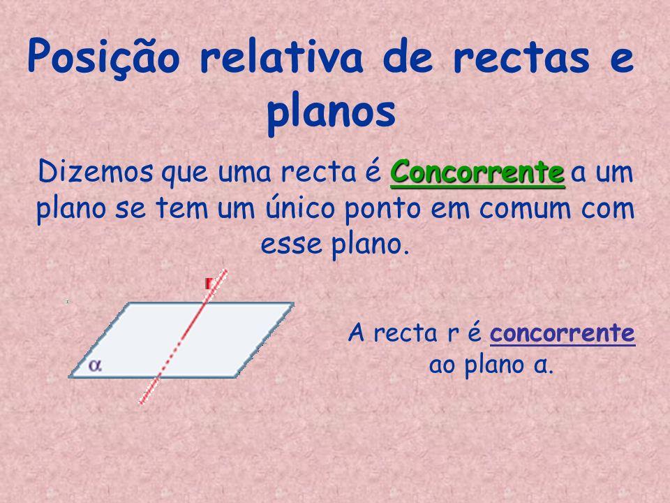 Posição relativa de rectas e planos A recta r é concorrente ao plano α. Concorrente Dizemos que uma recta é Concorrente a um plano se tem um único pon