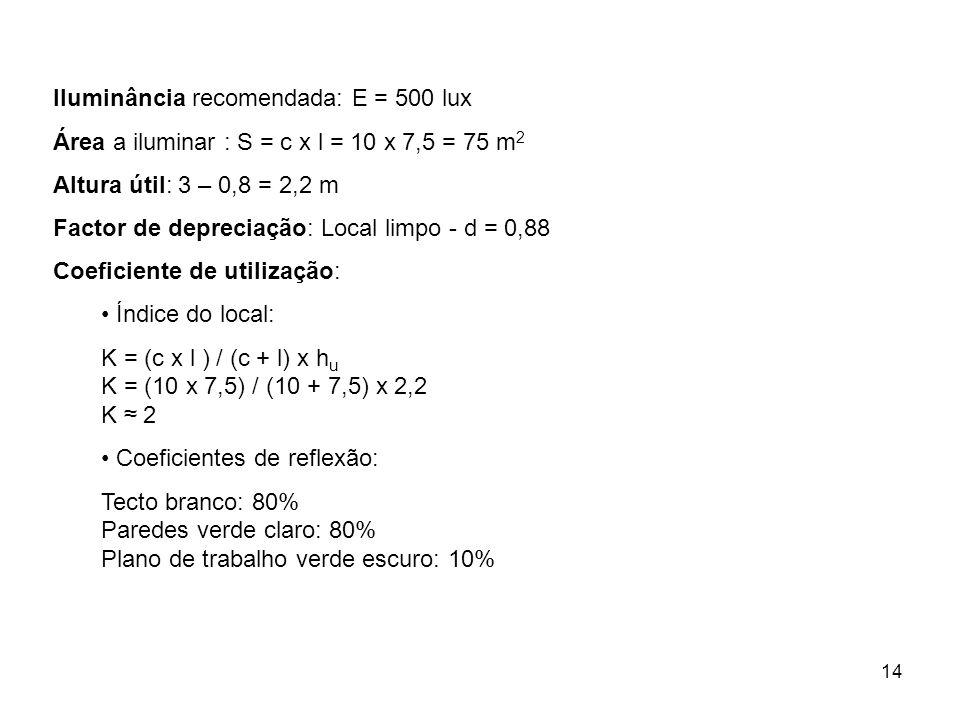 14 Iluminância recomendada: E = 500 lux Área a iluminar : S = c x l = 10 x 7,5 = 75 m 2 Altura útil: 3 – 0,8 = 2,2 m Factor de depreciação: Local limp