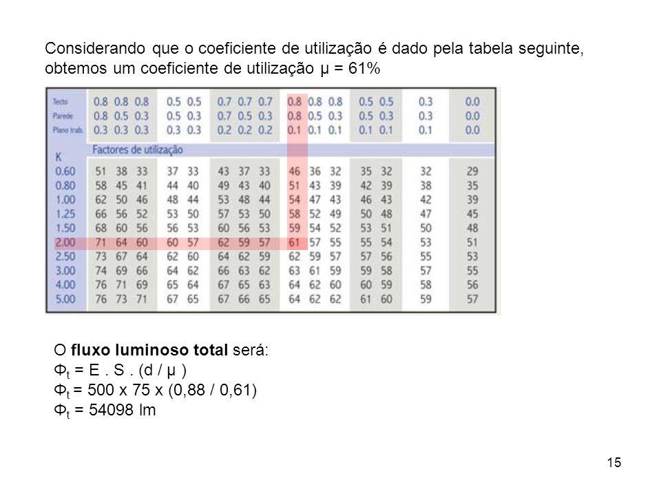 15 Considerando que o coeficiente de utilização é dado pela tabela seguinte, obtemos um coeficiente de utilização µ = 61% O fluxo luminoso total será: