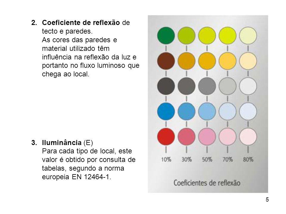 5 2.Coeficiente de reflexão de tecto e paredes. As cores das paredes e material utilizado têm influência na reflexão da luz e portanto no fluxo lumino