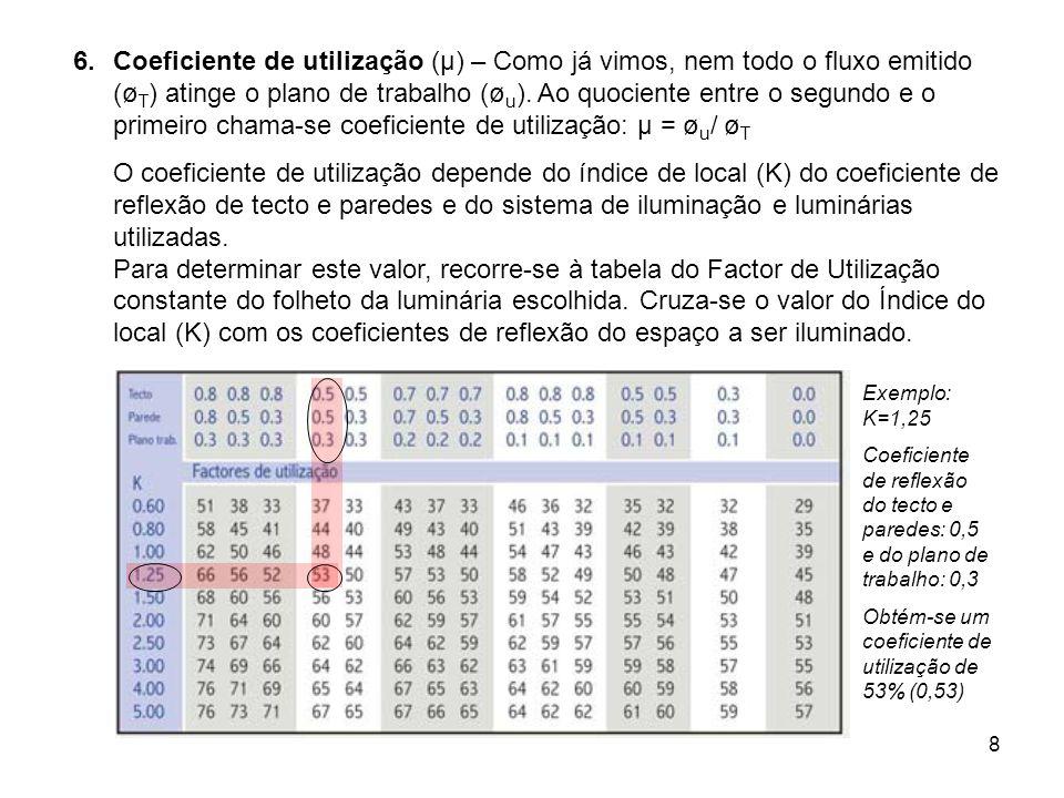 8 6.Coeficiente de utilização (µ) – Como já vimos, nem todo o fluxo emitido (ø T ) atinge o plano de trabalho (ø u ). Ao quociente entre o segundo e o