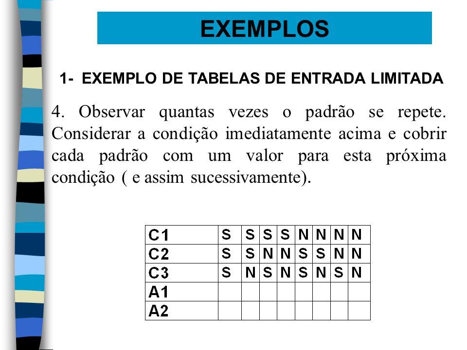 EXEMPLOS 1- EXEMPLO DE TABELAS DE ENTRADA LIMITADA 4. Observar quantas vezes o padrão se repete. Considerar a condição imediatamente acima e cobrir ca