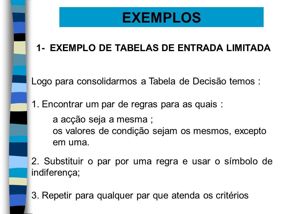 EXEMPLOS 1- EXEMPLO DE TABELAS DE ENTRADA LIMITADA Logo para consolidarmos a Tabela de Decisão temos : 1. Encontrar um par de regras para as quais : 2
