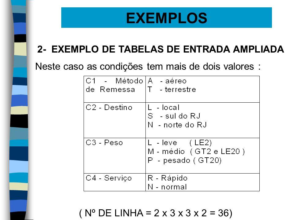 EXEMPLOS 2- EXEMPLO DE TABELAS DE ENTRADA AMPLIADA Neste caso as condições tem mais de dois valores : ( Nº DE LINHA = 2 x 3 x 3 x 2 = 36)