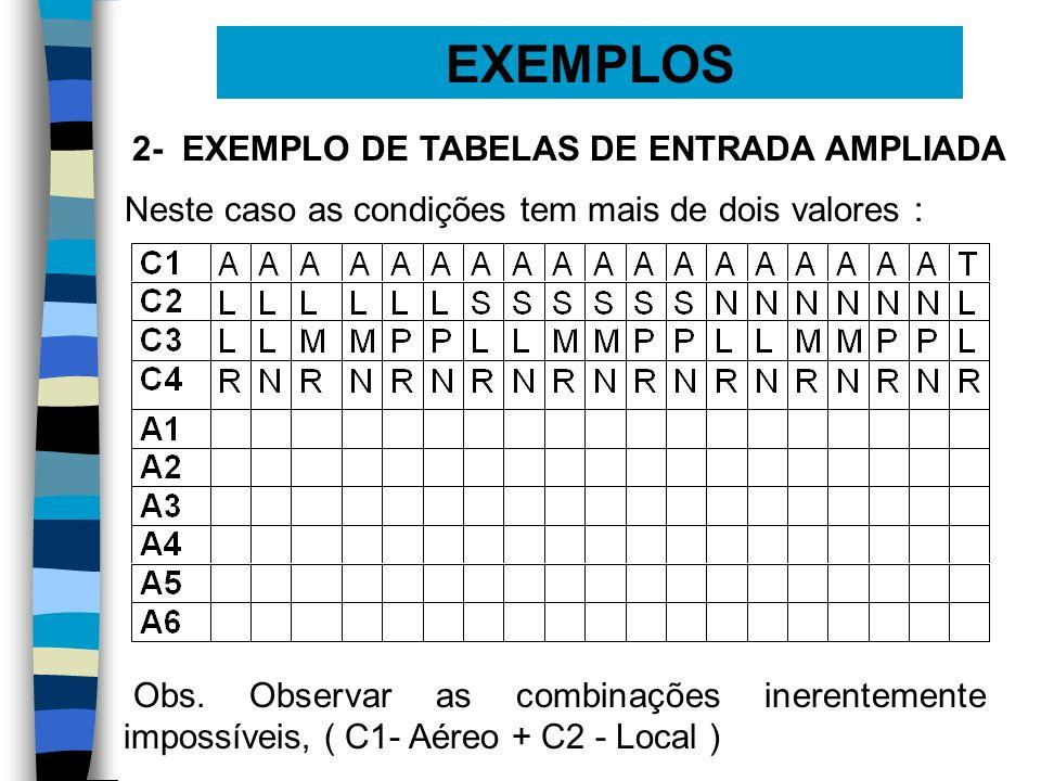 EXEMPLOS 2- EXEMPLO DE TABELAS DE ENTRADA AMPLIADA Neste caso as condições tem mais de dois valores : Obs. Observar as combinações inerentemente impos