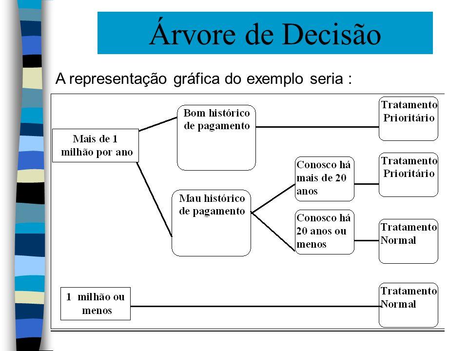 Árvore de Decisão A representação gráfica do exemplo seria :
